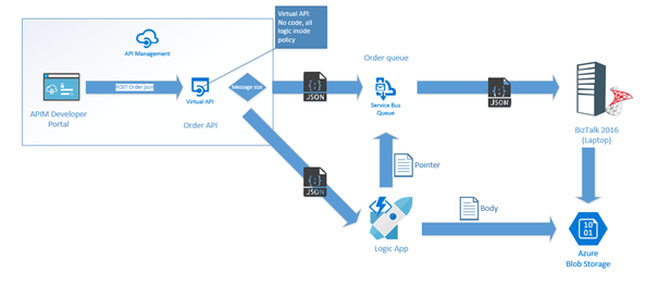 Hybrid integration with BizTalk Server and Azure - Integration Team